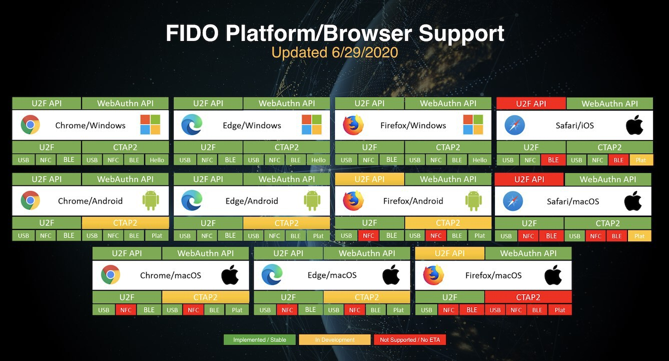 Support for FIDO2: WebAuthn and CTAP