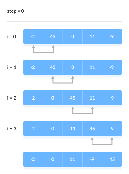 Bubble sort visually