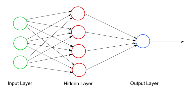 An Example Neural Network Diagram