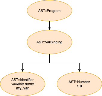 The AST for a variable binding