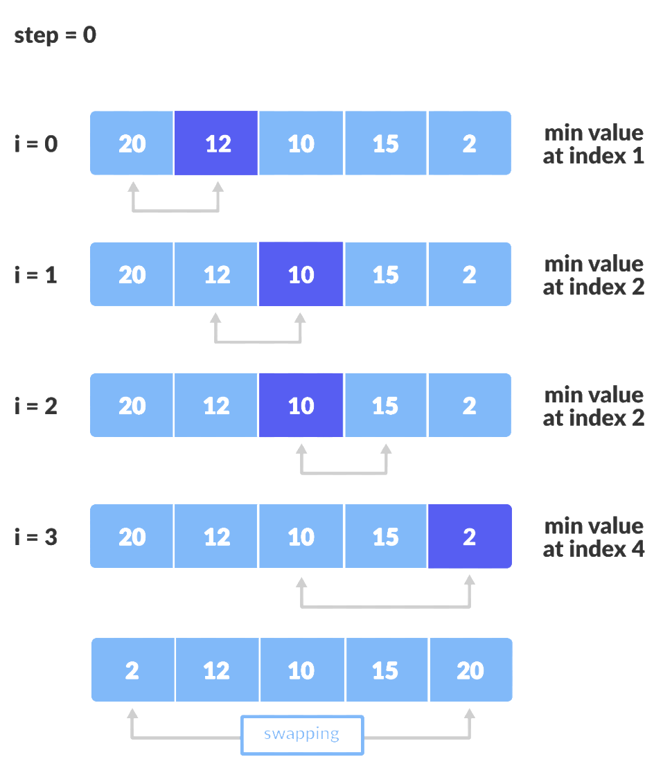 Selection sort visually