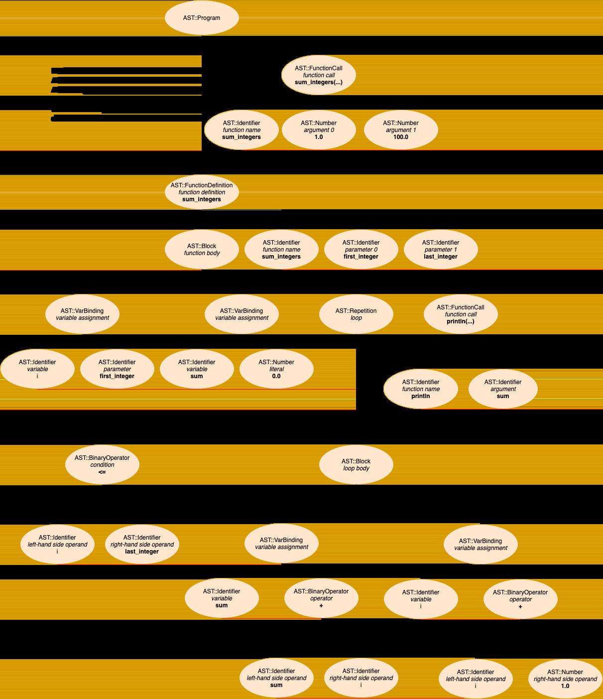 Sample Program's AST
