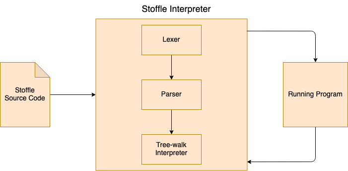 Diagram showing how our interpreter is going to work